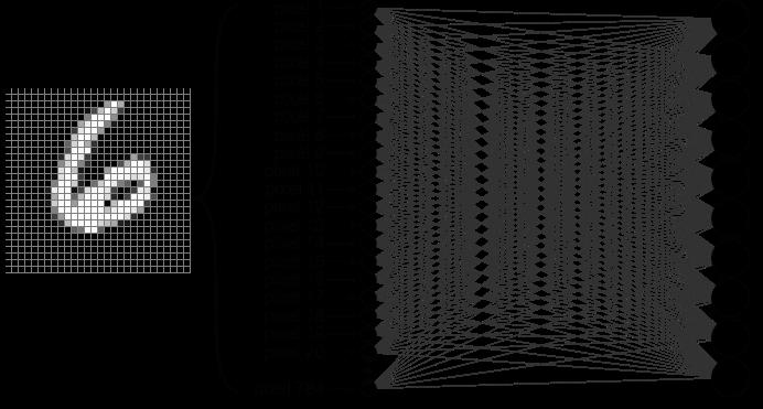 Looking inside neural nets